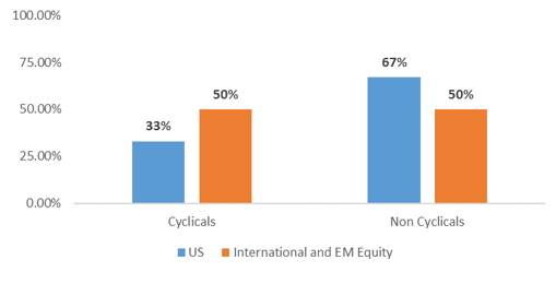 Equity Market Composition