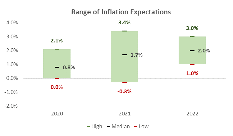 Range of Inflation Expectations Graph