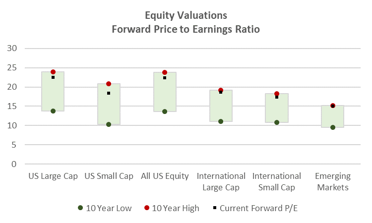 Equities Valuations