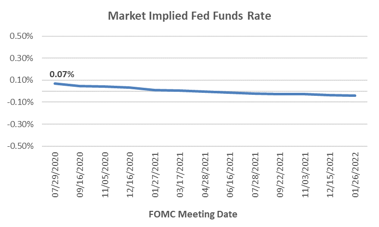 Market Implied Fed Funds Rate