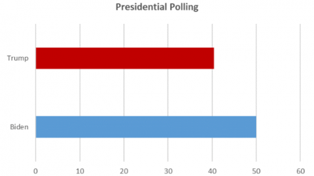 Presidential Polling